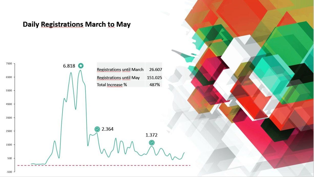 Tägliche Registrierungen März bis Mai