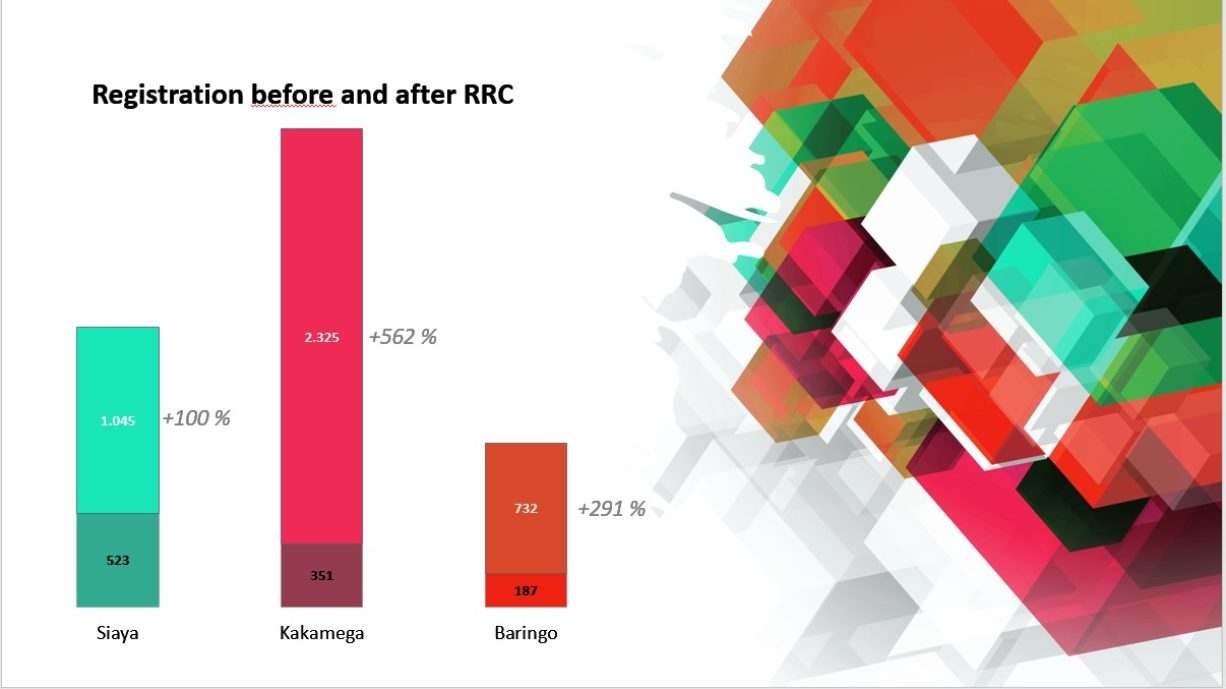 Neuregistrierungen vor und nach RRC